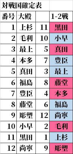 対戦国確定表.png