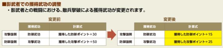 影武者砦武功律変更.png