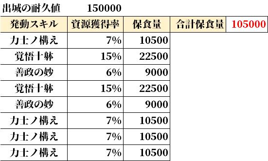 発動スキルと資源量.png