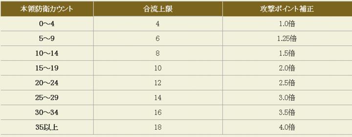 21一般城防衛カウントP補正と合流制限.png