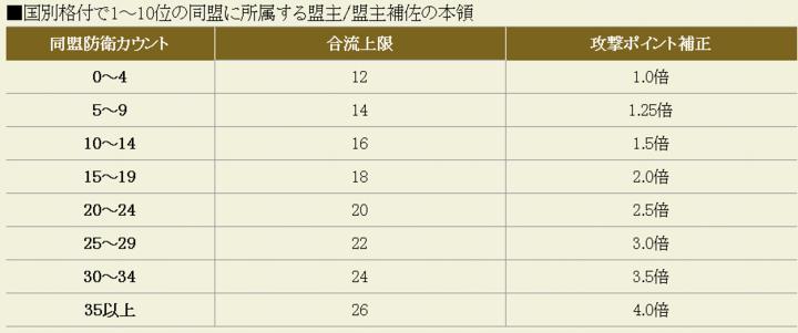 21盟主/補佐のカウント攻P補正.png